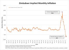 Zimbabwe Inflation Chart Steve H Hankes Blog