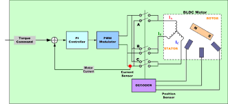 bldc motor control algorithms renesas