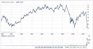 Chevron Stock Quote Enchanting Quotes Chevron Oil Stock Quote
