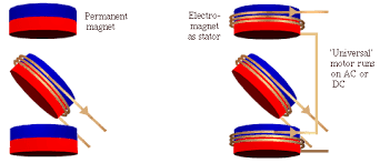 electric motors and generators schematic of motor