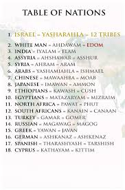 Table Of Nations Chart Pin By Michael Daniels On 12 Tribe Of Israel Real Jews Are