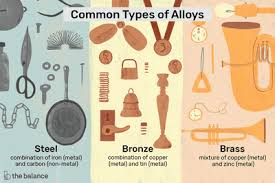 Brass Chemical Composition Chart Composition Of Common Brass Alloys