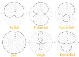 Microphone Polar Patterns Classy The Different Types Of Microphone Home Recording Pro