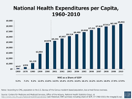 Health Care Costs By Year Chart Health Care Costs A Primer 2012 Report The Henry J