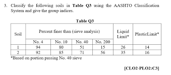 Solved Classify The Following Soils In Table Q3 Using The
