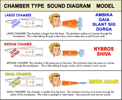 Soprano Saxophone Mouthpiece Comparison Chart Chamber Types Theo Wanne