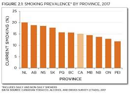 Smoking In The Provinces Tobacco Use In Canada