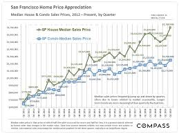 Historical Real Estate Appreciation Chart 30 Years Of Bay Area Real Estate Cycles Compass Compass