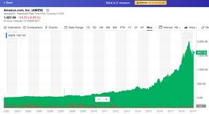 Yahoo Finance Nifty Technical Chart Amazon Will Pay 0 In Taxes On 11 000 000 000 In Profit For