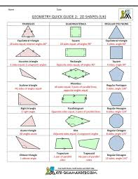 here you will find our free geometry cheat sheet selection these sheets tells you all you need to know about basic geometry formula for a range of and