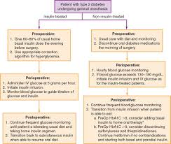 Type 2 Diabetes Insulin Dosage Chart Patient With Type 2 Diabetes An Overview Sciencedirect