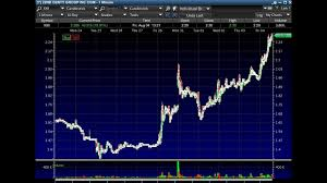 The Best Penny Stock Patterns Right Now