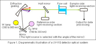 Hplc Principle Principle And Feature Of Various Detection Methods Of Hplc