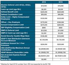 2019 Hsa Contribution Limits Chart Irs Annual Limits On Qualified Plans For 2019 Stinson Llp