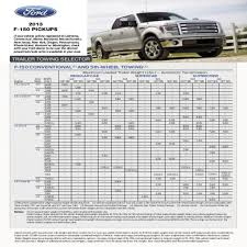 Ford F150 Tow Capacity Chart 2019