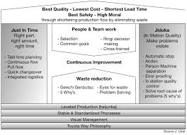 Visual Control Chart Enables In Agile Scrum The Toyota Production System Build Ultra Powerful Teams
