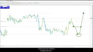 Live Trade Room Day Trading Dow Jones Futures Www