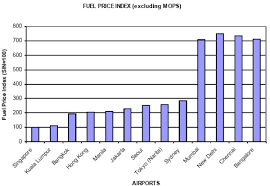 Airliners India View Topic Jet Fuel Prices And Emirates