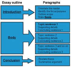 How To Do Essay Economics Speed Essay Game Econfix
