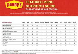 dennys nutrition information consumer reports checks the restaurant