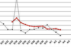 Submitted as evidence to the the graph above shows the first wave of infections. Column The Other Graph That Shows B C Can Beat Covid 19 Victoria News