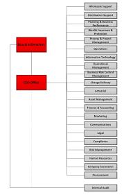 Organizational Chart | About Us | Hsbc Life