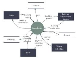 Basic Flowchart Data Flow Diagram Symbols Types And Tips 23015799008 Create A