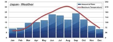 Japan Climate Chart Japan Travel Notes Indochina Travel