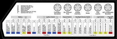 porsche fuse box porsche diy wiring diagrams