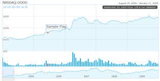 Real Time Chart Html5 Real Time Data Visualization Chart Humblefinance