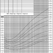 Bmi Chart For Girls Specific Nchs Cdc Bmi Chart For Girls Figure 2 Specific