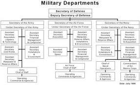 Pentagon Leadership Chart Us Deparment Of Defense Organization Charts