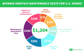homeowners insurance average cost monthly massachusetts in tampa florida homeowners insurance average cost