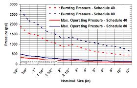 Sewer Pipe Grade Chart Pvc Pipes Pressure Ratings