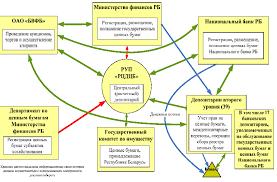 Реферат Рынок ценных бумаг Республики Беларусь состояние  Рынок ценных бумаг Республики Беларусь состояние проблемы пути развития