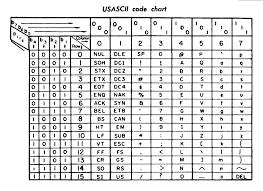 Ascii Control Code Chart File Ascii Code Chart Quick Ref Card Jpg Wikimedia Commons