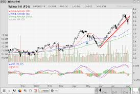 Singapore Stock Investment Research Wilmar Monitor