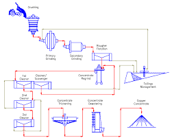 Copper Refining Flow Chart Copper Process Flowsheet Example