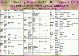 Herbs Table Chart Pdf Essential Oils Uses Chart Essential