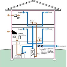 basement ventilation system. Integrated Supply Ventilation System With Basement Dehumidification For Cool Humid Climates M