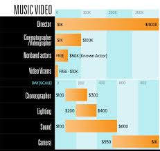personification a day in the life sample story nd rd th see how much different music industry jobs earn