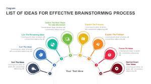 Design Process Brainstorming Techniques For Effective Brainstorming Process Powerpoint