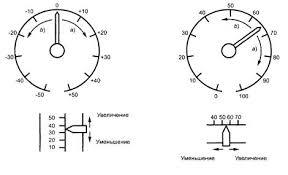 Реферат Замер и оценка эргономики расположения панели приборов  Рисунок 4 Направления движения стрелок