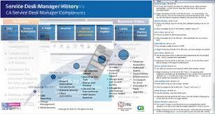 ca service desk tecnoav tecnolog technologies by business redroofinnmelvindalecom