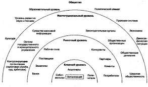 Реферат Теоретический подход к анализу внешней и внутренней среды  Согласно этой концепции во внешней среде любой организации целесообразно выделять четыре уровня каждый из которых имеет свои особенности воздействия на
