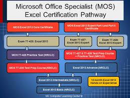Microsoft Excel Training Online Orangeit Training Testing And