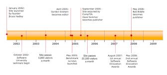 Blank Timeline Template Powerpoint