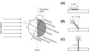 Seasonal Sun Angle Chart Sun Path Diagram An Overview Sciencedirect Topics