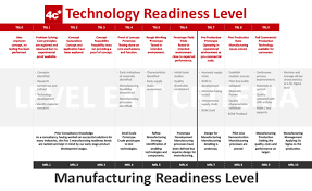 Technology Readiness Level Technology Readiness Levels Trls In Design And Engineering 4c Design