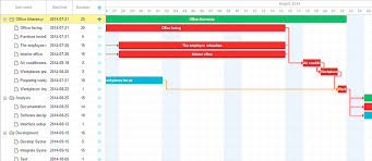 What Is Critical Path Method And Why Its Important Gantt